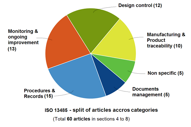 Why should quality assurance be difficult and awkward? Take a strategic view on achieving compliance  (focus on ISO 13485)